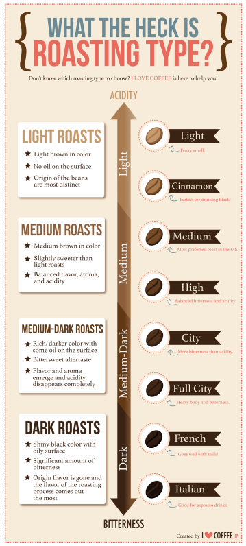 http://www.notey.com/@ilovecoffee_unofficial/external/5407629/what-the-heck-is-roasting-type.html?utm_content=buffer9222a&utm_medium=social&utm_source=pinterest.com&utm_campaign=buffer